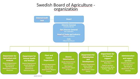 Organisation of the Swedish Board of Agriculture